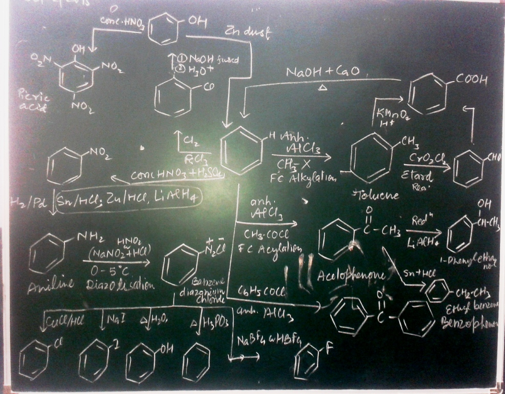 Organic Reaction Flow Chart Ajay Bhadouriya